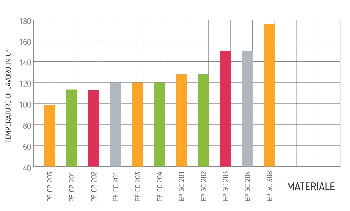grafico-delle-temperature-dei-termoindurenti
