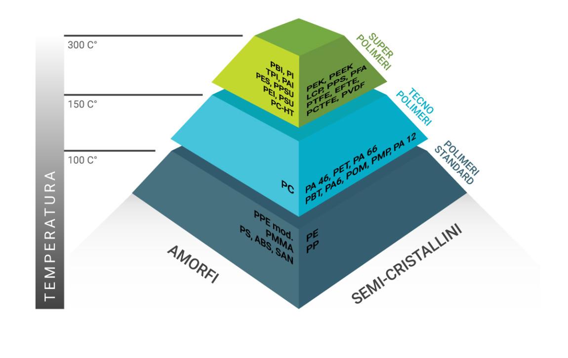 tabella-prodotti-termo-indurenti-polimeri-amorfi-semicristalli
